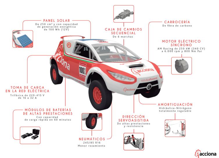Vehículo eléctrico Acciona cero emisiones