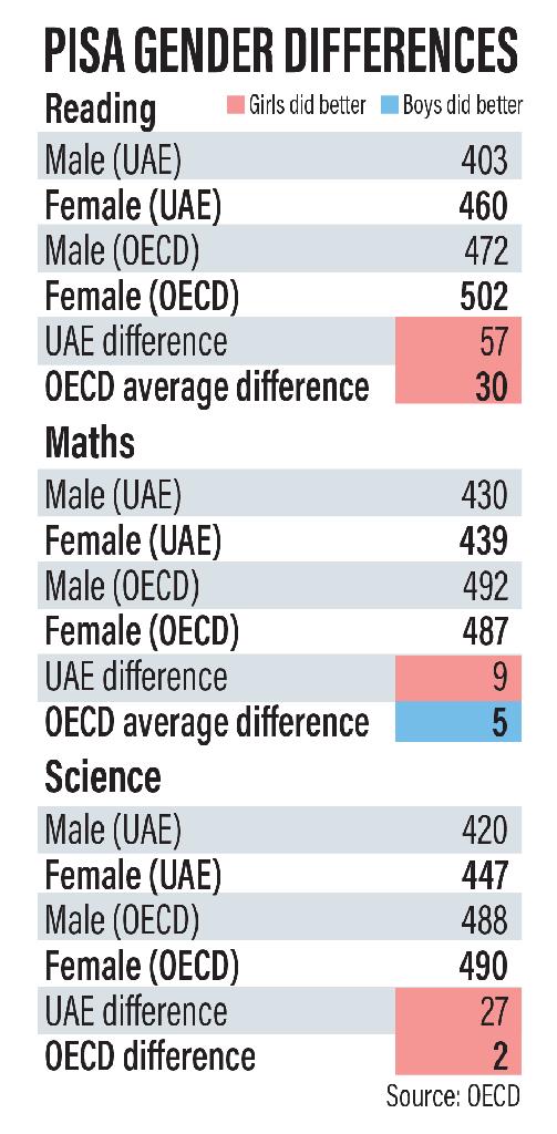 Fuente: OECD
